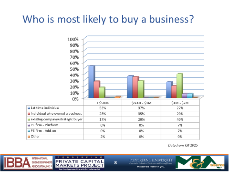 Individual buyers still hold small lead in acquiring businesses