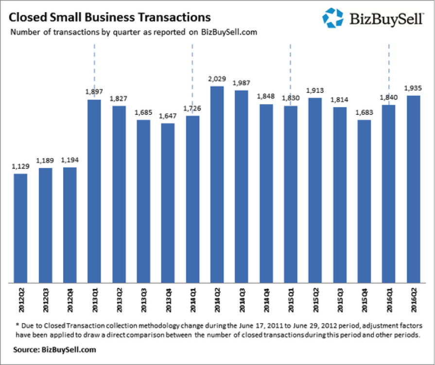 Small businesses sold in 2016 on pace to break record.